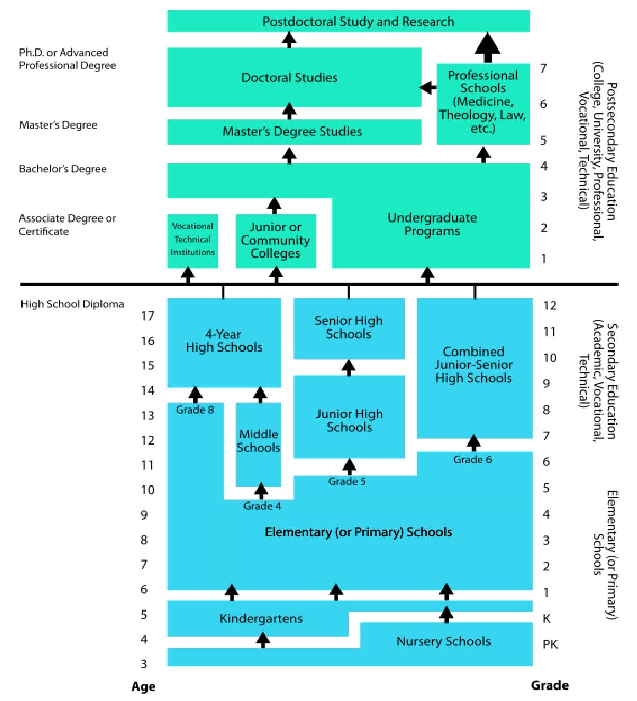 Elementary School National Curriculum: Unterschiede In Der Bildung